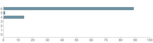 Chart?cht=bhs&chs=500x140&chbh=10&chco=6f92a3&chxt=x,y&chd=t:89,1,14,0,0,0,0&chm=t+89%,333333,0,0,10|t+1%,333333,0,1,10|t+14%,333333,0,2,10|t+0%,333333,0,3,10|t+0%,333333,0,4,10|t+0%,333333,0,5,10|t+0%,333333,0,6,10&chxl=1:|other|indian|hawaiian|asian|hispanic|black|white
